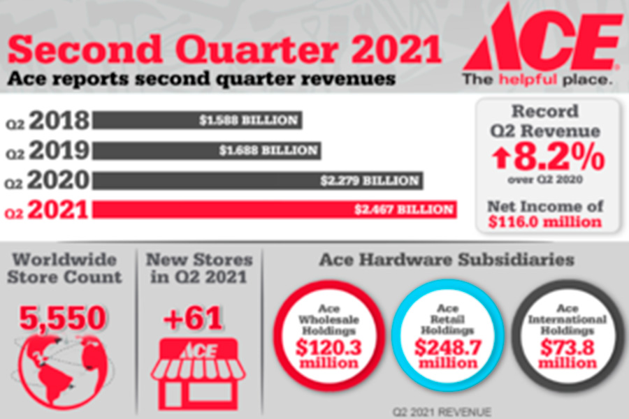 Ace Hardware stores in the US grow by 1,2 per cent